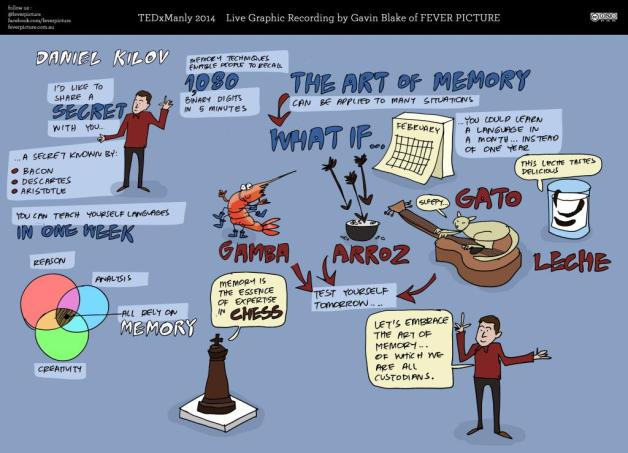 TEDxManly talk illustrated